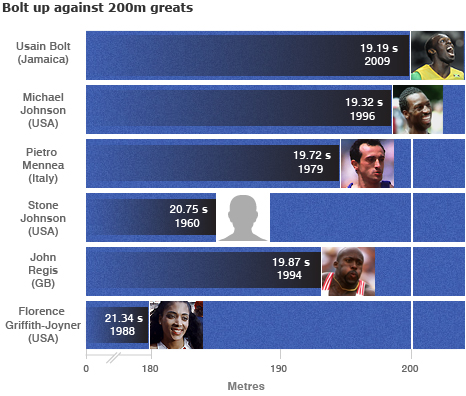 Bolt compared to previous 200m world record-holders, British best Regis and best women Griffith-Joiner