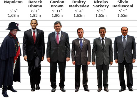BBC News - Sarkozy height row grips France