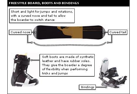 snowboard guide