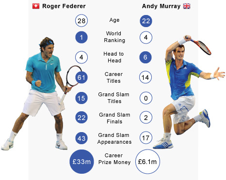 Roger Federer v Andy Murray
