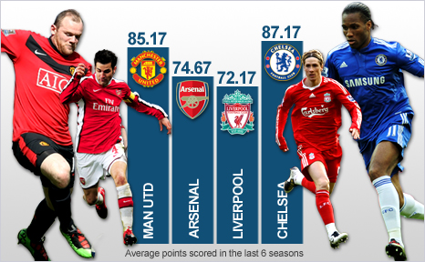 The Big Four's record over the last six years