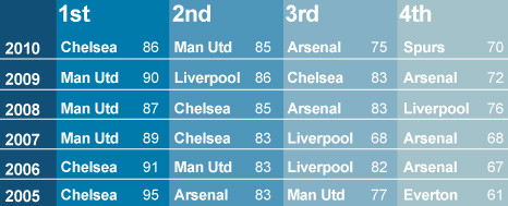 The top four in the Premier League over the last six years