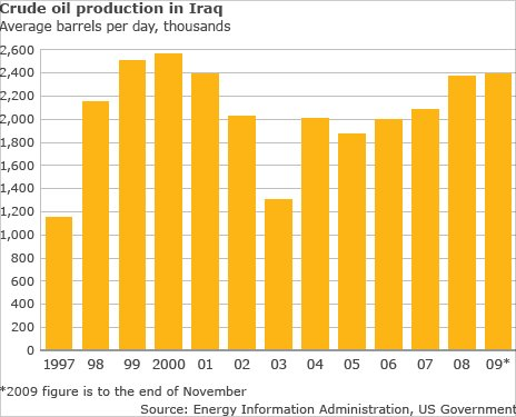 Oil production figures