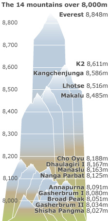 Heights of 14 highest mountains