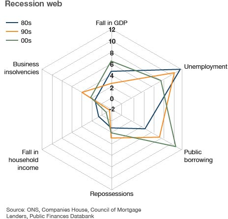 Recession Web graphic