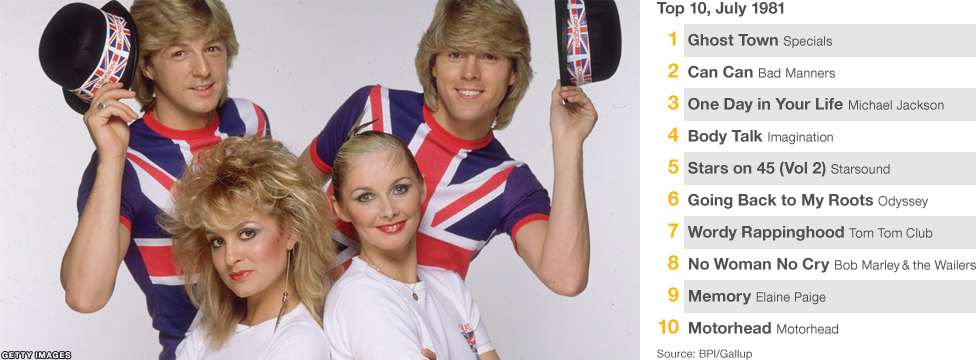 Hairspray and make-up all round. Bucks Fizz won Eurovision at a time when