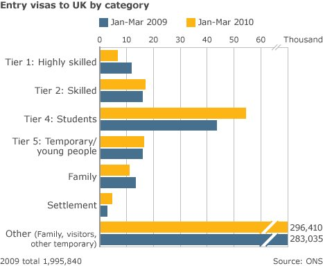 A graph showing visa applications