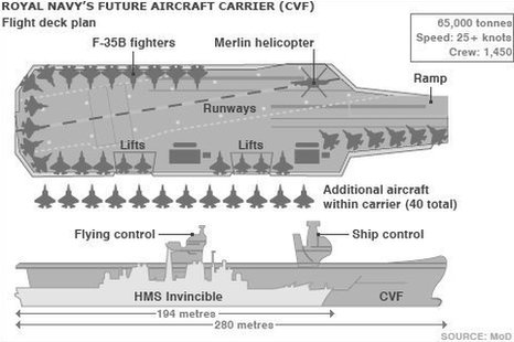 Aircraft Carriers on Aircraft Carriers Cost Rises By At Least   1bn