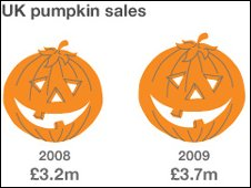 Two pumpkins show growth in pumpkin sales