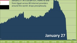 Arbor graph of Egypt net traffic, Arbor Networks