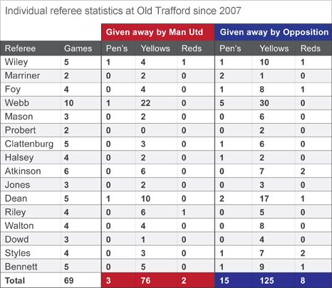 Individual referee statistics at Old Trafford since 2007