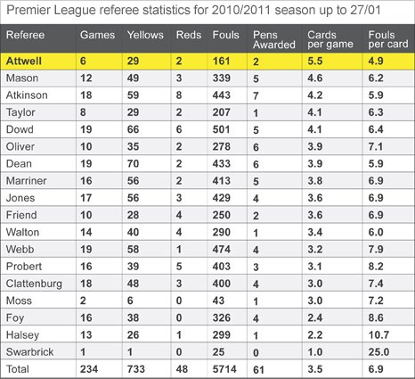 Premier League referee statistics for 2010/2011 season up to 27/01