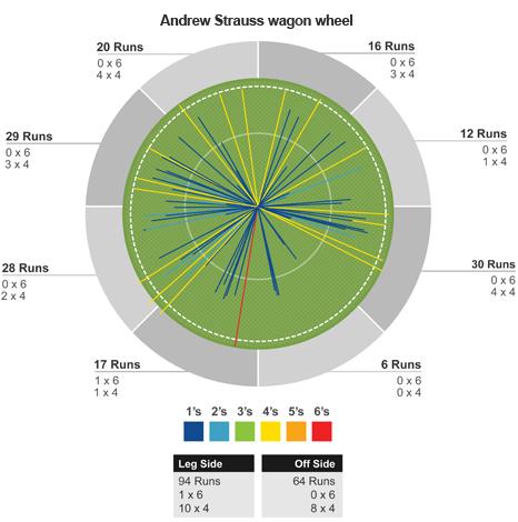 Strauss's wagon wheel