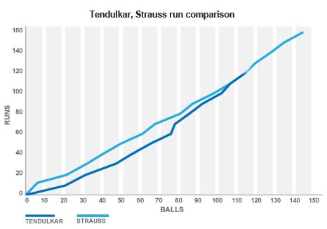 scoring comparison graph