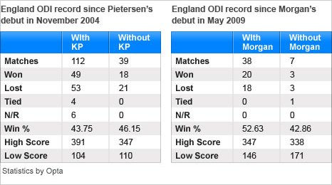 England have a better record with Morgan in the side