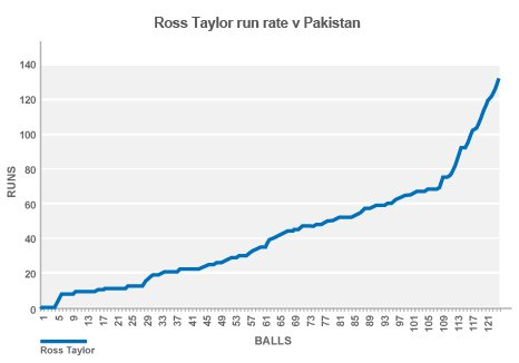 Ross Taylor run graph
