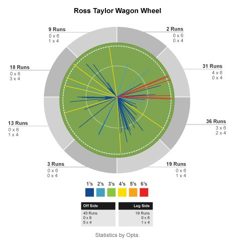 Ross Taylor wagon wheel