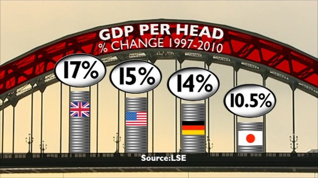 Economic growth graphic