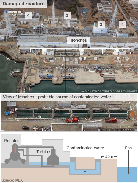 Damaged reactors close-up and diagram showing location of contaminated water