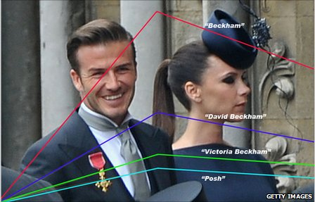 David and Victoria Beckham with Facebook statistics