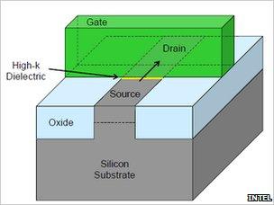 Conventional planar transistor