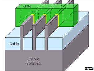 Intel Tri-Gate diagram