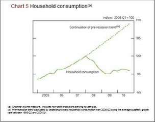 Chart 5: household consumption