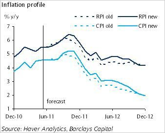A graph showing Barclays capital inflation expectations