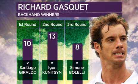 Richard Gasquet backhand winners graphic