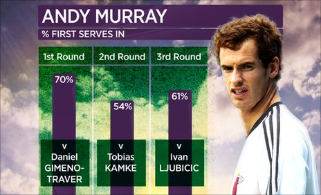 Andy Murray serve graphic