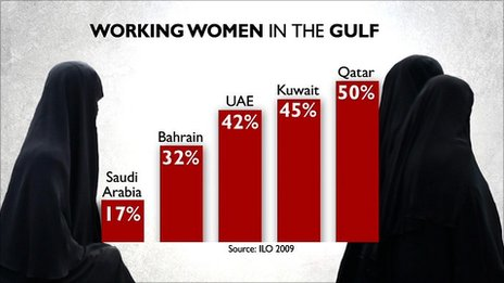 Infographic on numbers of working women in the Gulf