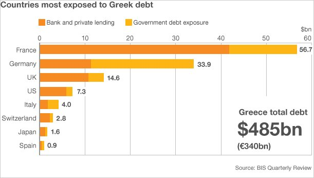 Countries most exposed to Greek debt