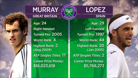 Andy Murray v Feliciano Lopez