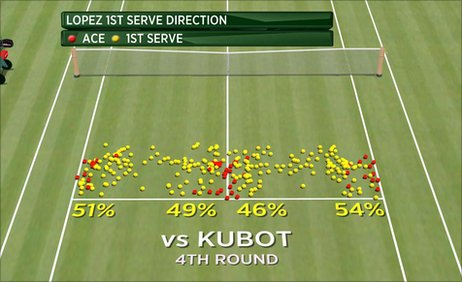 Hawk-Eye graphic showing Feliciano Lopez serves v Lukasz Kubot