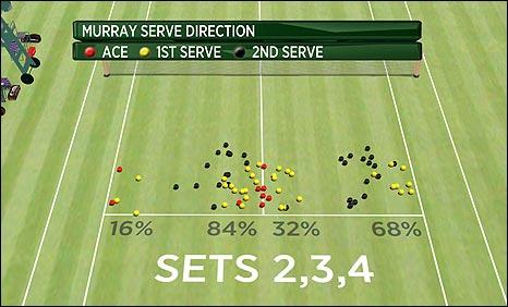 Hawk-Eye graphic of Andy Murray's serves v Rafael Nadal