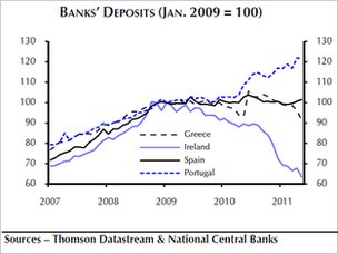 Bank deposit graph