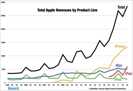 Graph showing Apple revenues