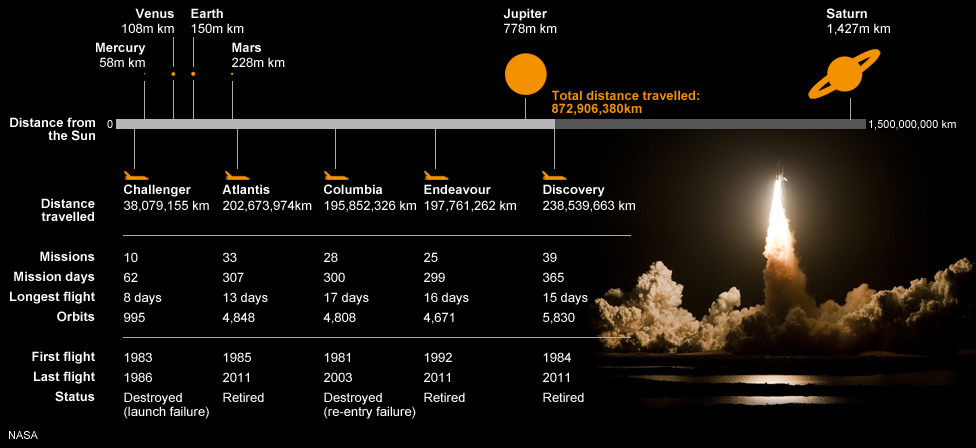Bbc News How Far Has The Space Shuttle Travelled