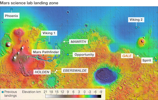 Mars landing missions