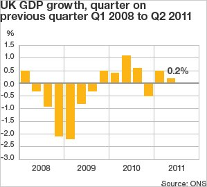 Graph showing GDP growth since 2008