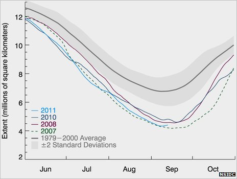 NSIDC sea ice graph