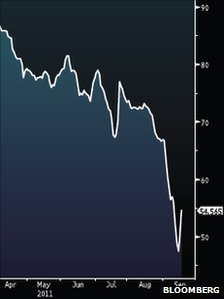 Bloomberg graph showing the price of a one-year Greek government bond
