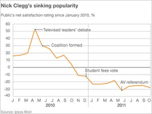Graphic showing Nick Clegg's declining popularity with voters