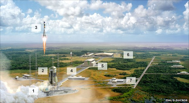Artist's impression of Soyuz facility