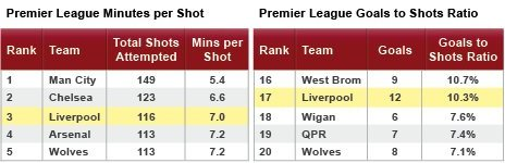 Liverpool's minutes per shot and shots per goal ratios
