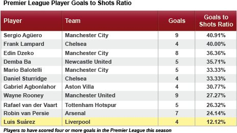 Premier League players goals to shots ratios