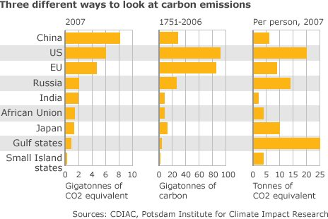 Graphic: Carbon emissions