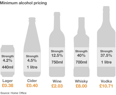 Infographic showing minimum prices for some alcoholic drinks
