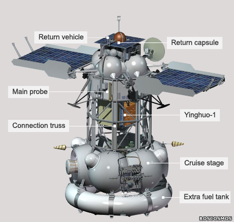 Diagram of mission