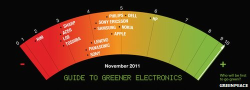 Greenpeace Guide to Greener Electronics rankings